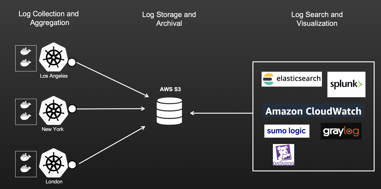 Log Aggregation Architecture