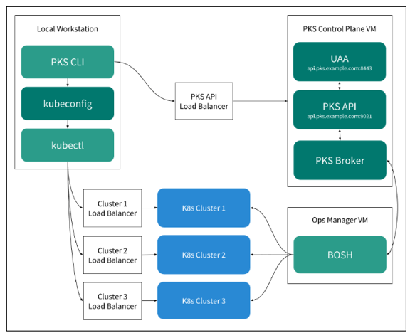 Image for Getting started with Pivotal Container Service (PKS)