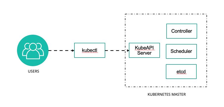 Kubectl Basics