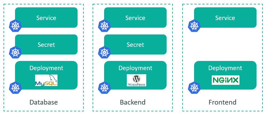 2 - 3-Tier Web Application in Kubernetes