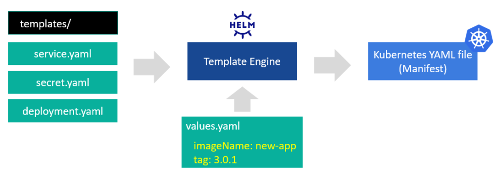 4 - Helm Template Engine