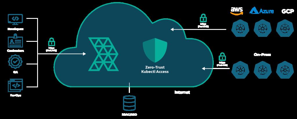 Zero-Trust Kubectl Access